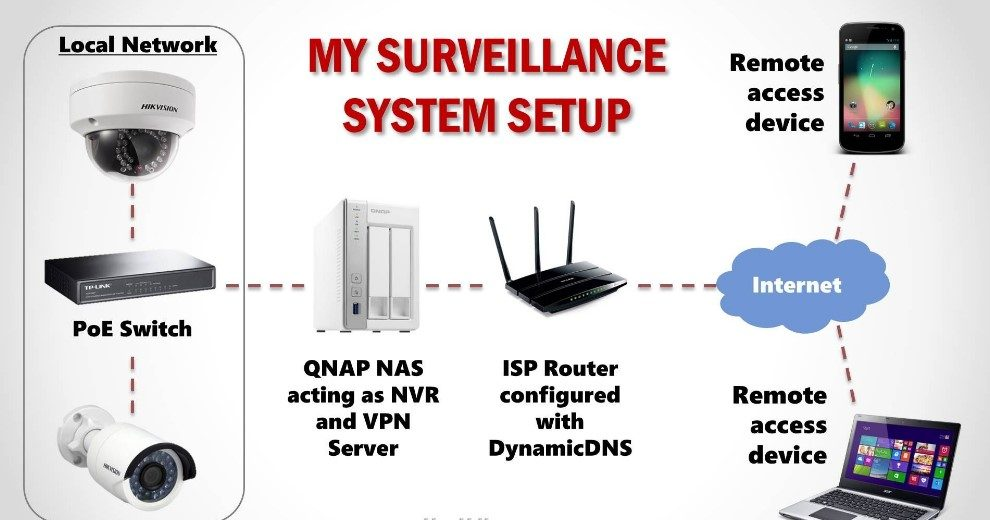 How to Set Up a Security Camera System?